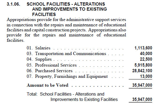 School Renovation Budget
