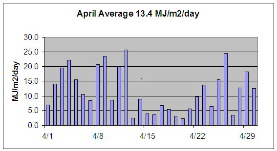 April solar radiation