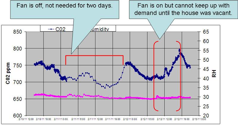 CO2 graph 1