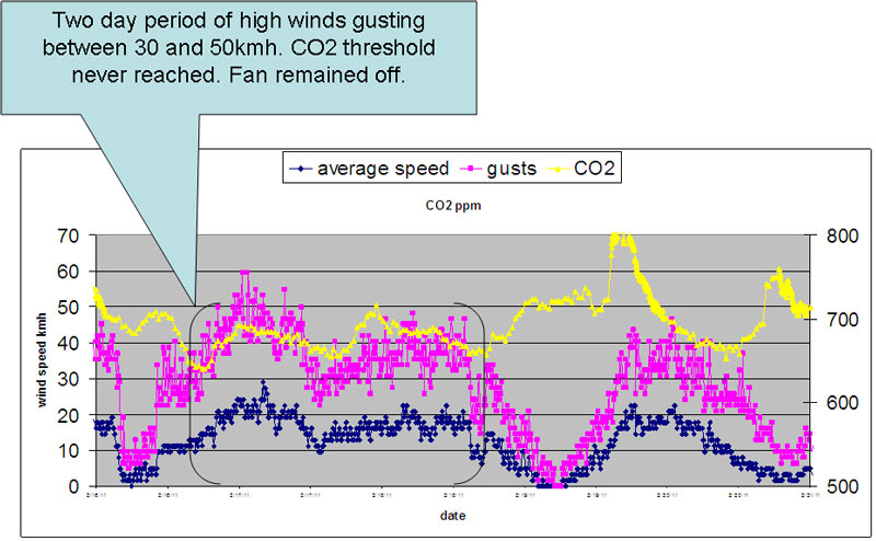 CO2 graph two