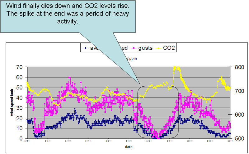 CO2 graph three