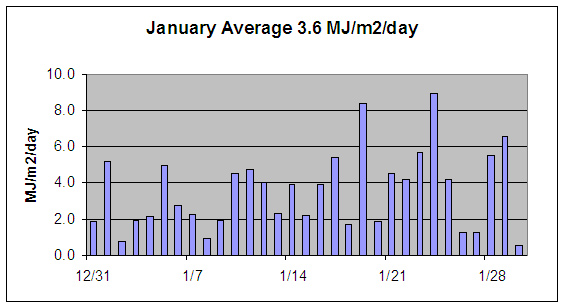 January solar radiation
