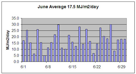 June solar radiation