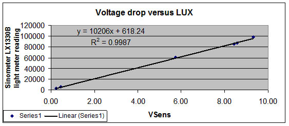 Voltage drop versus LUX