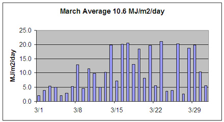 March solar insolation