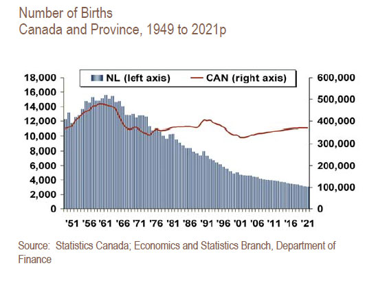 Newfoundland Birth Rate