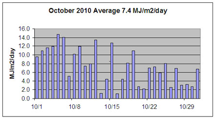 October 2010 solar insolation