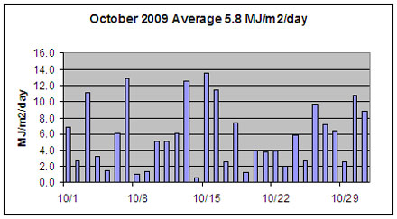 October solar radiation